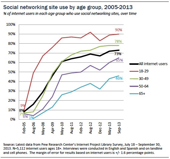 sns-by-age-over-time