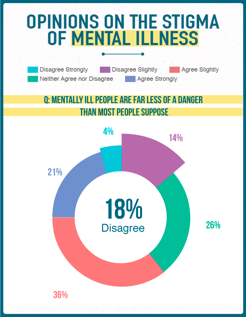 Opinions on the Stigma of Mental Illness 4