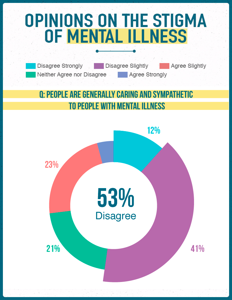 Opinions on the Stigma of Mental Illness 1