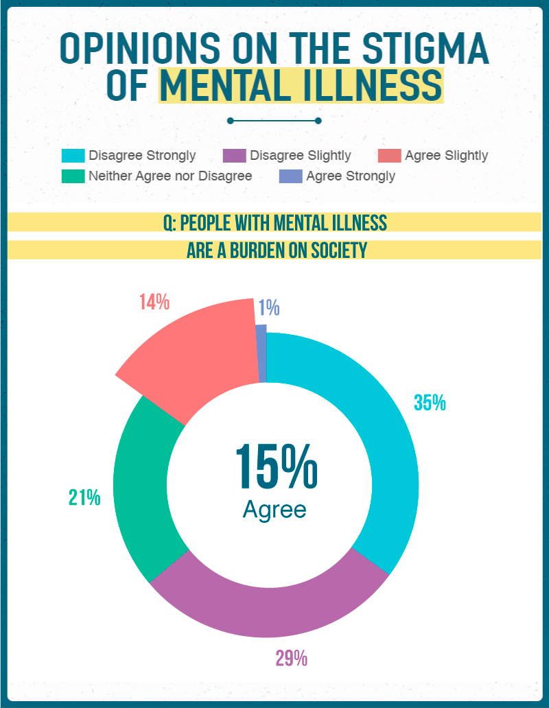 Opinions on the Stigma of Mental Illness 2