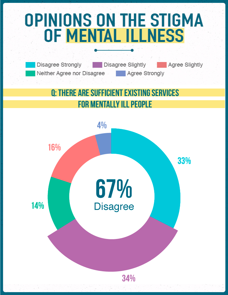 Opinions on the Stigma of Mental Illness 3