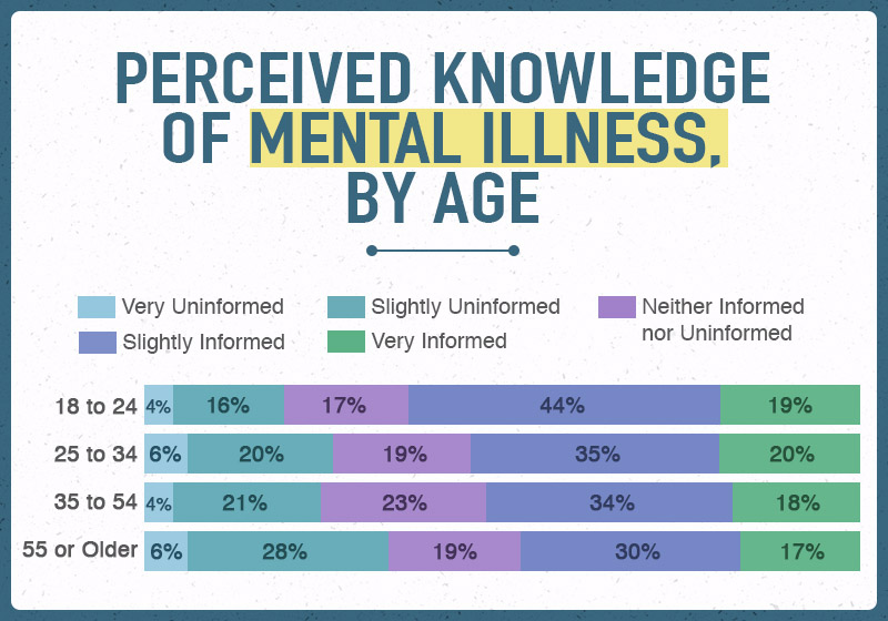 Perceived Knowledge of Mental Illness, by Age