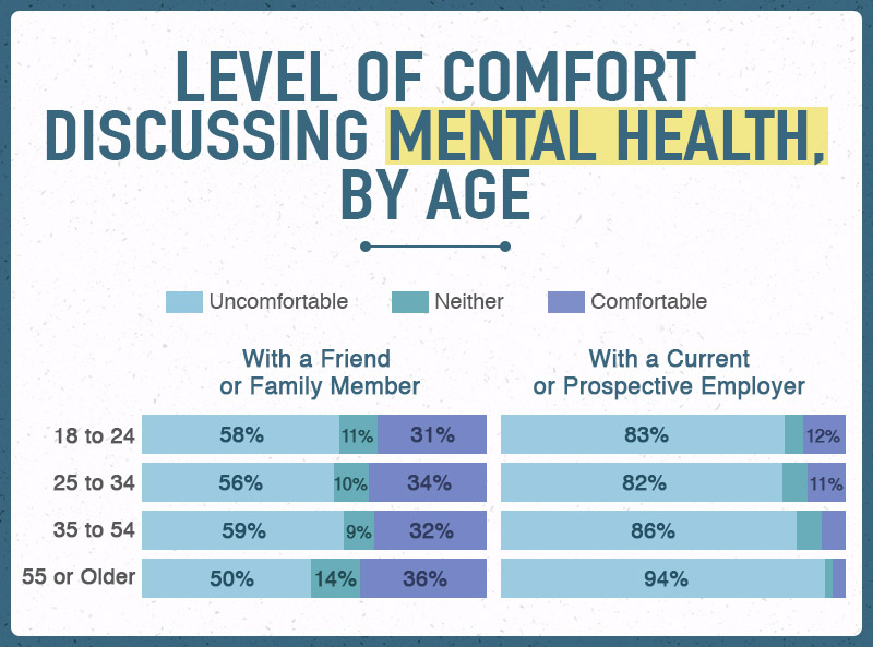 Level of Comfort Discussing Mental Health, by Age