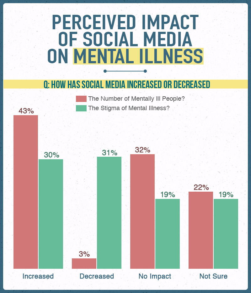 ict cause many social ill Mentally ill offenders and gun control page 1 mentally ill offenders and gun control page 2 mental illness is a disease that causes mild to severe disturbances in thought and/or behavior, resulting in an inability to cope with life's ordinary demands and routines.