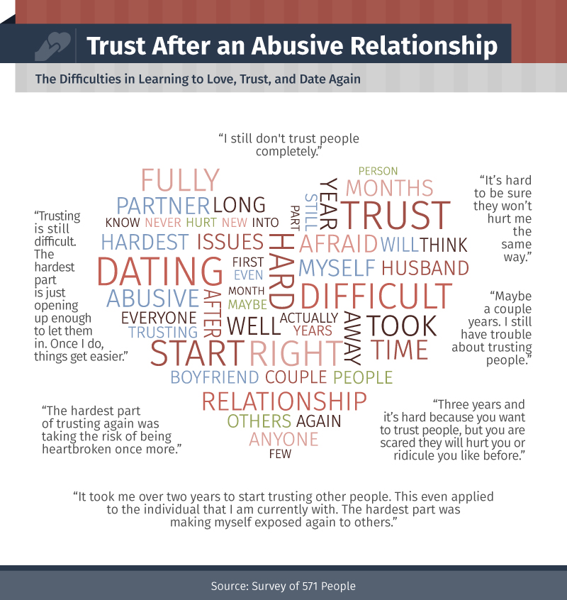 Getting over an emotionally abusive relationship