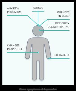SymptomsMap